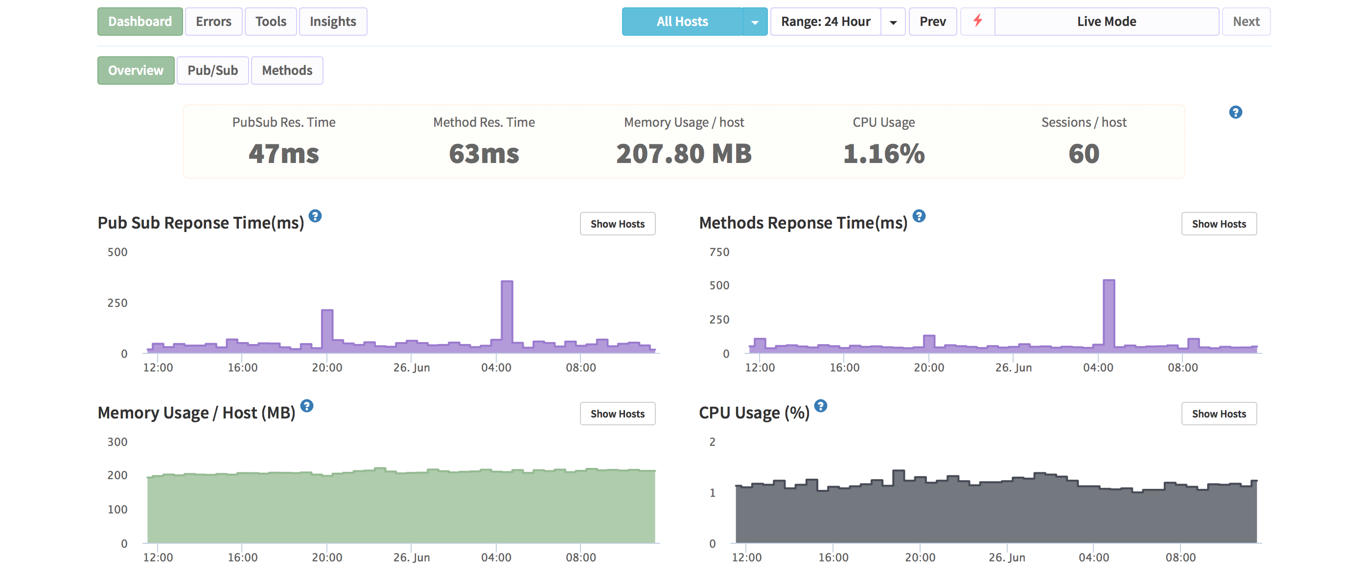 Parse dashboard on Nodechef